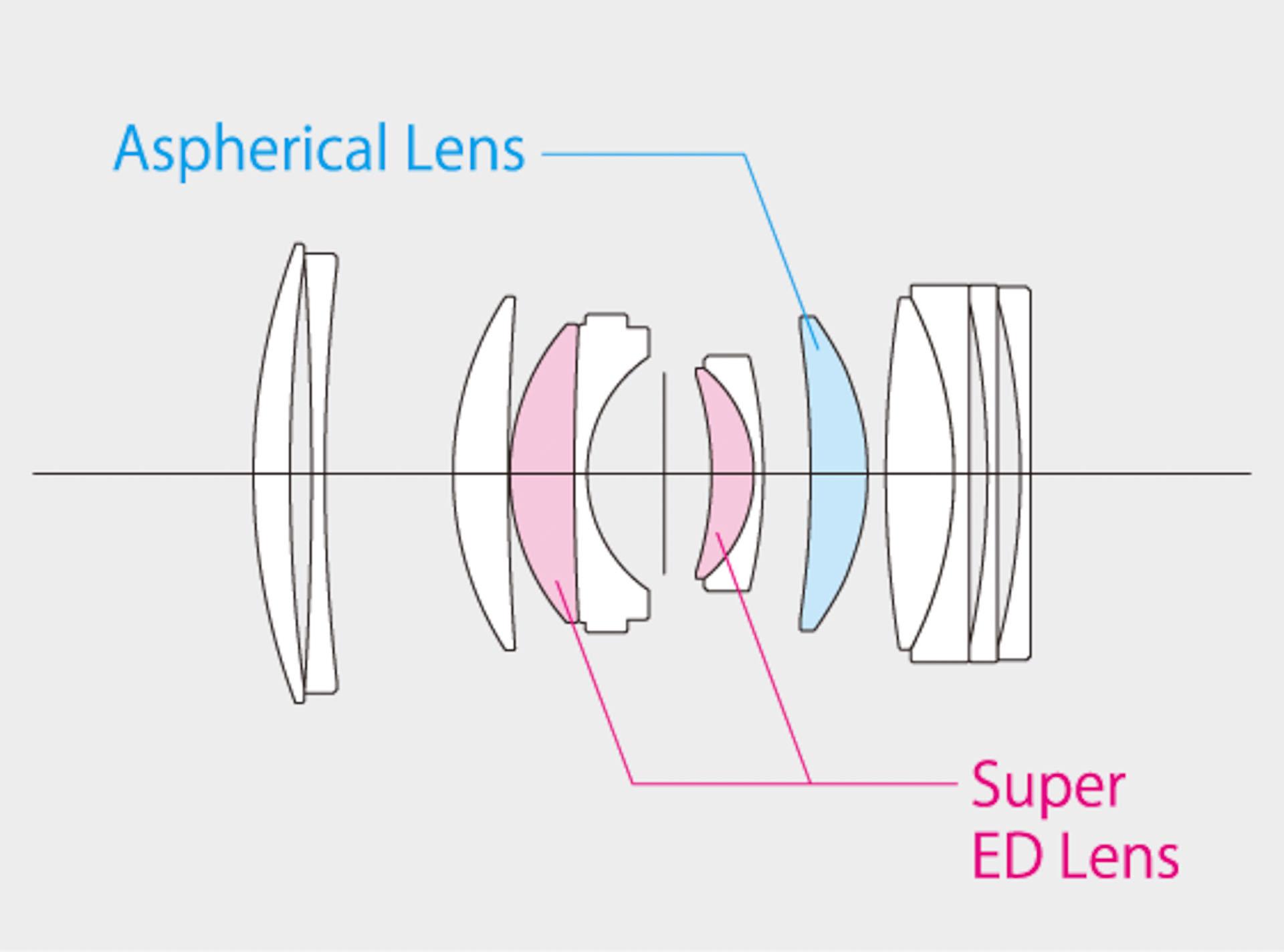 GF80mm lenses elements